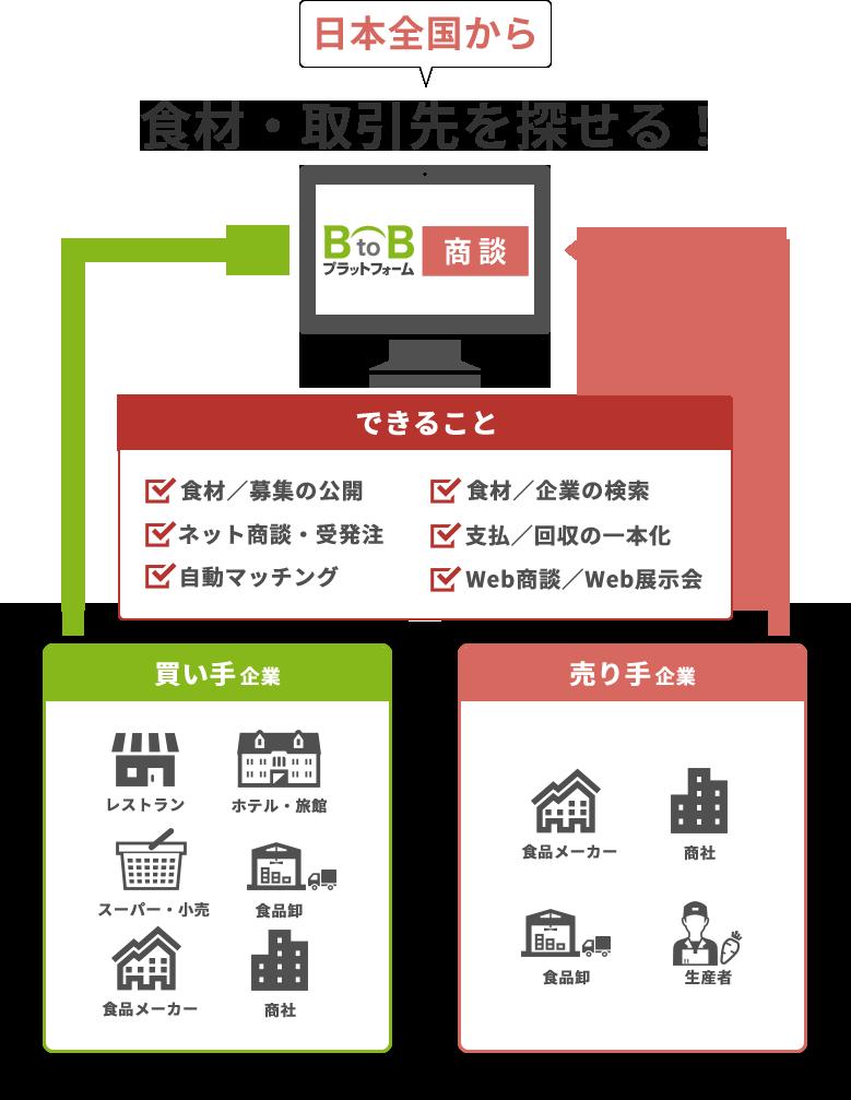 日本全国から食材・取引先を探せる!